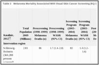 Results Screening For Skin Cancer In Adults Ncbi Bookshelf