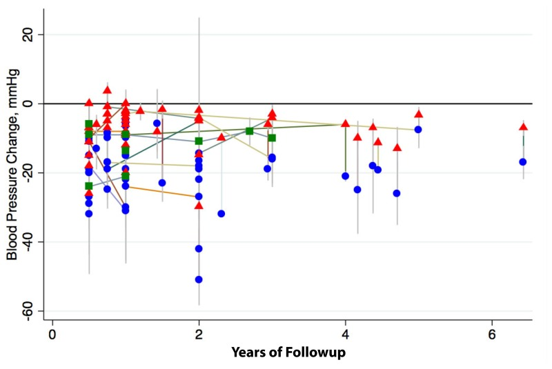 Figure 12 blood pressure change in mmhg after ptras renal figure 12 depicts a longitudinal scatter plot of blood pressure change after ptras on ccuart Choice Image