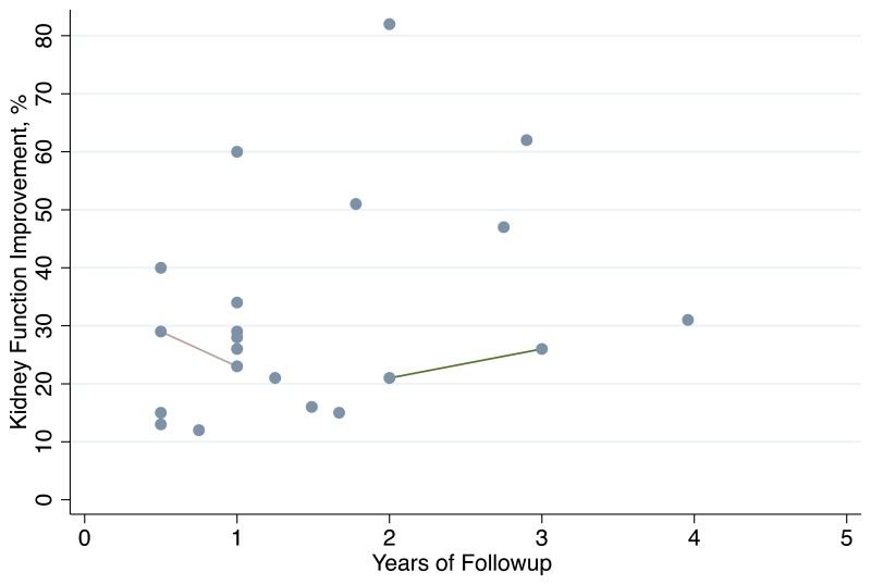 Figure 9Kidney function improvement after PTRAS, percent of patients