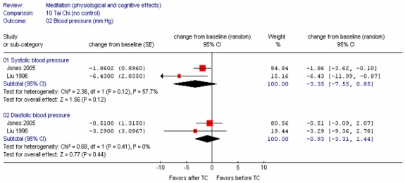 Figure 60. Meta-analysis of the effect of Tai Chi (no control) on blood pressure.