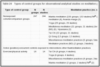 Table 20. Types of control groups for observational analytical studies on meditation practices.