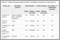 Table 26. Methodological quality of trials of meditation practices for hypertension.