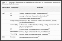 Table 33. Summary of outcomes by meditation practice and by comparison group included in meta-analyses of efficacy and effectiveness.