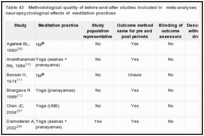 Table 43. Methodological quality of before-and-after studies included in meta-analyses for physiological and neuropsychological effects of meditation practices.