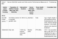 Table 7. Serum 25(OH)D Levels and Falls and/or Performance Measures in Postmenopausal Women and Older Men.