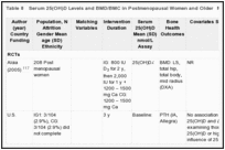 Table 8. Serum 25(OH)D Levels and BMD/BMC in Postmenopausal Women and Older Men.