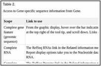 Table 2. . Access to Gene-specific sequence information from Gene.