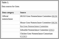 Table 1. . Data sources for Gene.