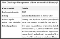 Evidence Brief: Effectiveness of Intensive Primary Care