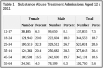 Table 1. Substance Abuse Treatment Admissions Aged 12 or Older, by Gender and Age Group: 2011.