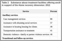 Table 2. Substance abuse treatment facilities offering ancillary, transitional, and follow-up services in support of the Home recovery dimension: 2012.