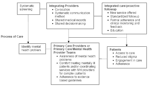 Figure 1. Characteristics of Integration Linked to Process of Care.