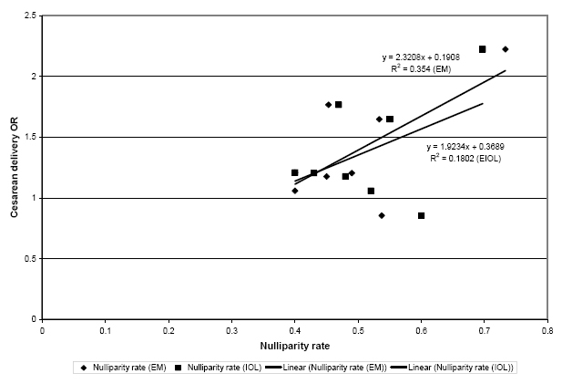 Figure 2.25. Nulliparity in expectant management and elective induction of labor groups and cesarean delivery odds ratio between the two groups.