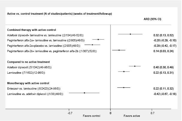 Figure 18. ALT normalization at the end of the drug therapies for chronic hepatitis B (significant risk differences from individual RCTs and pooled with random effects model).
