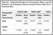 Comparison of NSDUH Health and Health Care Utilization Estimates to