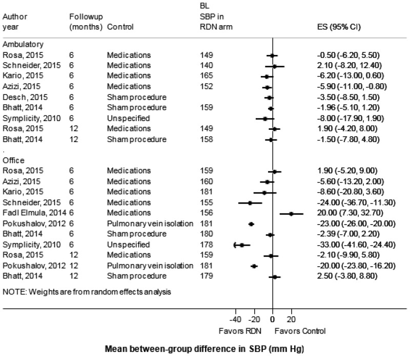 Figure 2Mean between-group difference in the change in ambulatory and  office systolic blood pressure* between renal denervation and control in  randomized ...