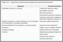 Table 75.1. Symptoms of Autonomic Dysfunction and Sleep Disorders.