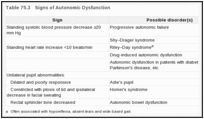 Table 75.3. Signs of Autonomic Dysfunction.
