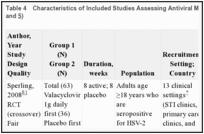 Results - Serological Screening for Genital Herpes - NCBI