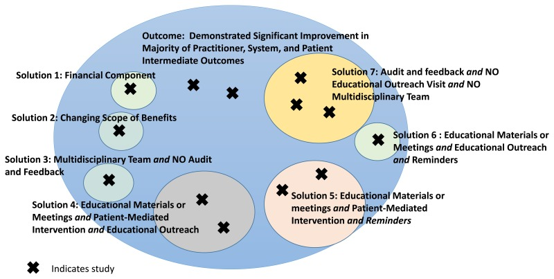 Figure 4 Venn Diagram Of Qca Findings Strategies To Improve