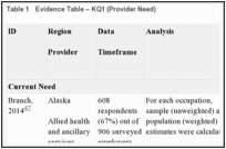 RESULTS - Rural Healthcare Workforce: A Systematic Review - NCBI