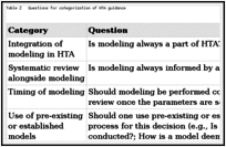 Review of Guidance from Health Technology Assessment