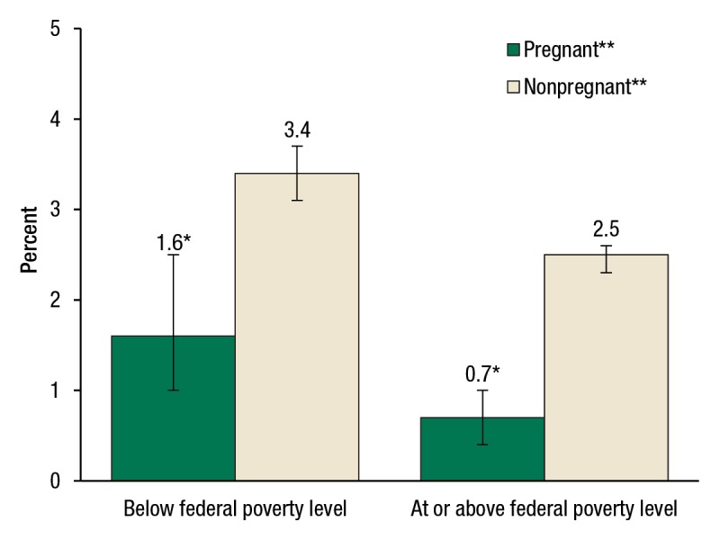 figure 2past month opioid misuse among women aged 15 to 44, by pregnancy  status and federal poverty level: 2007 to 2012
