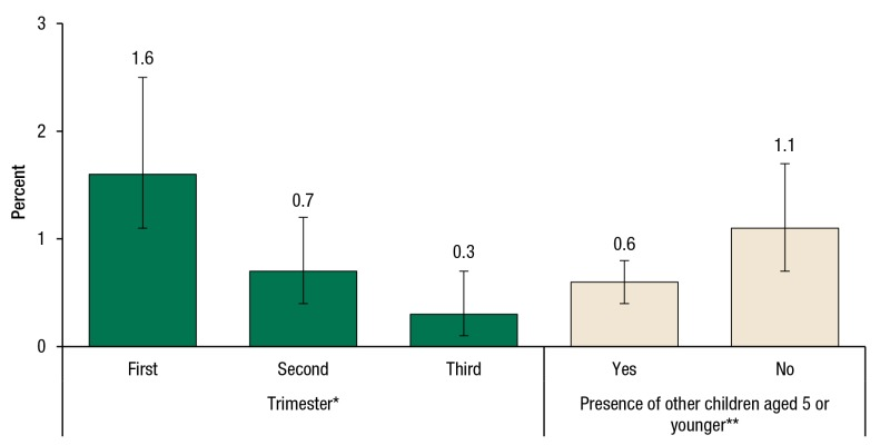 figure 3 shows past month opioid use among pregnant women aged 15 to 44, by