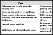 Figure 6.1. Substance Use Disorders Services: Past and Future.