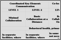 Figure 6.2. A Continuum of Collaboration between Health Care and Specialty Services.