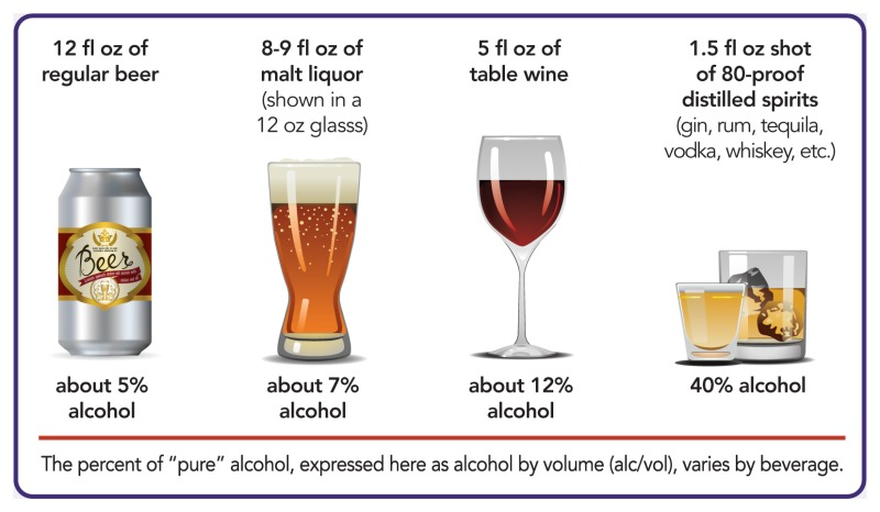 "Graphic showing the percent of ""pure"" alcohol, expressed as alcohol by volume (alc/vol), varies by beverage. 12 fluid ounces of regular beer is about 5% alcohol. 8-9 ounces of malt liquor (shown in a 12 ounce glass) is aout 7% alcohol. 5 fluid ounces of table wine is about 12% alcohol. A 1.5 fluid ounce shot of 80-proof distilled spirits (gin, rum, tquila, vodka, whiskey, etc.) is 40% alcohol."