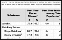 Table 1.2. Past Year Substance Use, Past Year Initiation of Substance Use, and Met Diagnostic Criteria for a Substance Use Disorder in the Past Year Among Persons Aged 12 Years or Older for Specific Substances: Numbers in Millions and Percentages, 2015 National Survey on Drug Use and Health (NSDUH).