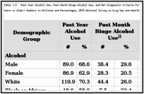 Table 1.3. Past Year Alcohol Use, Past Month Binge Alcohol Use, and Met Diagnostic Criteria for a Substance Use Disorder in the Past Year Among Persons Aged 12 Years or Older: Numbers in Millions and Percentages, 2015 National Survey on Drug Use and Health (NSDUH).