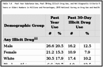 Table 1.4. Past Year Substance Use, Past 30-Day Illicit Drug Use, and Met Diagnostic Criteria for a Substance Use Disorder in the Past Year Among Persons Aged 12 Years or Older: Numbers in Millions and Percentages, 2015 National Survey on Drug Use and Health (NSDUH).