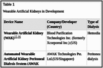Wearable Artificial Kidneys for End-Stage Kidney Disease