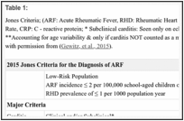 Table 1: . Jones Criteria; (ARF: Acute Rheumatic Fever, RHD: Rheumatic Heart Disease, ESR: Erythrocyte Sedimentation Rate, CRP: C - reactive protein; * Subclinical carditis: Seen only on echocardiography without ausculatory findings, **Accounting for age variability & only if carditis NOT counted as a major criteria).