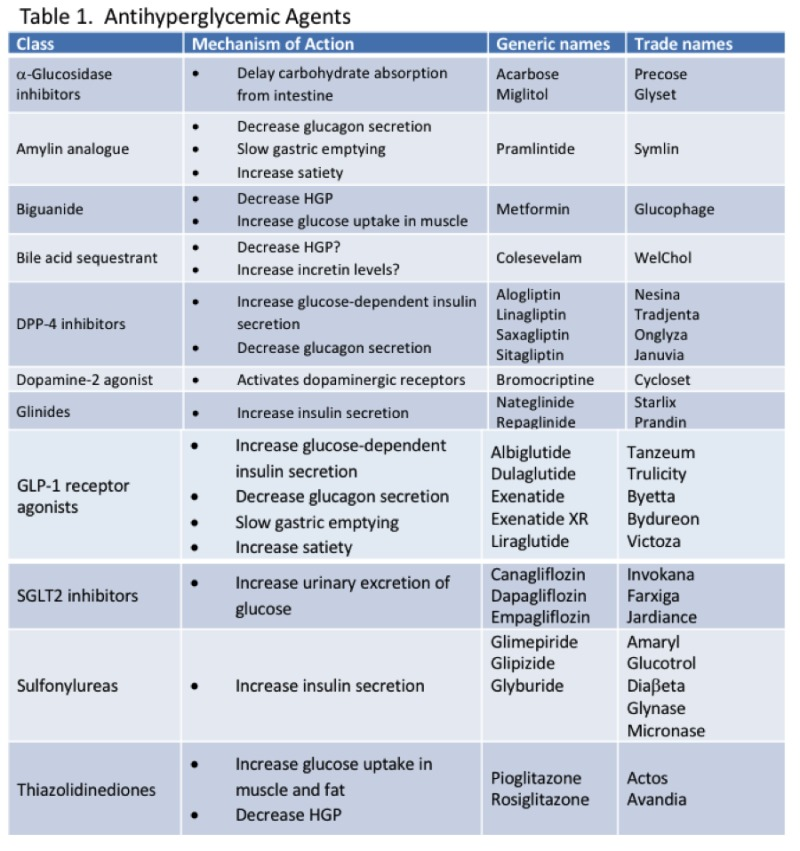 Adult and diabetes not pharmacology images 280