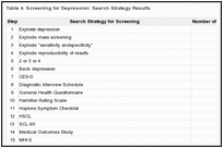 Table 4. Screening for Depression: Search Strategy Results.