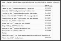 Table 1. Ranges of Body Mass Index with Minimal Absolute Risk for Mortality in Men and Women.