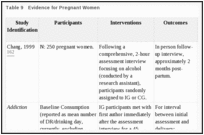 Table 9. Evidence for Pregnant Women.
