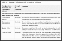 Table 32. Summary of findings with strength of evidence.