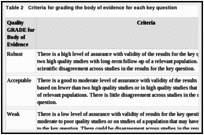 Table 2. Criteria for grading the body of evidence for each key question.