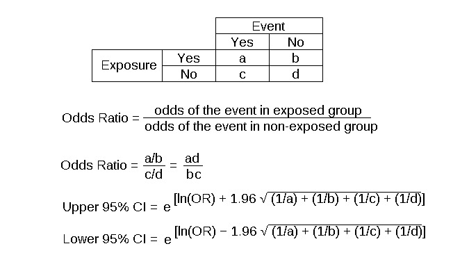 2x2 Table With Calculations For The Odds Ratio And 95% Confidence Interval  For The Odds
