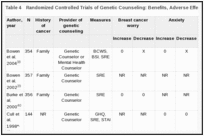 Table 4. Randomized Controlled Trials of Genetic Counseling: Benefits, Adverse Effects, and Impact on Risk Perception.