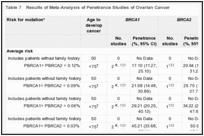 Table 7. Results of Meta-Analysis of Penetrance Studies of Ovarian Cancer.