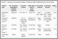 Table 9. Intensive Screening Studies in Women With Familial Breast Cancer Risk*.