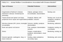 TABLE 6-1. Animal Welfare Considerations Associated with Disease Models.