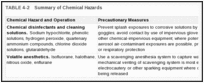 TABLE 4-2. Summary of Chemical Hazards.