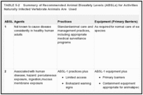TABLE 5-2. Summary of Recommended Animal Biosafety Levels (ABSLs) for Activities in Which Experimentally or Naturally Infected Vertebrate Animals Are Used.