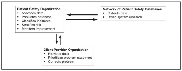 Figure 1. Three components of a national Care Enhancement Model for a voluntary patient reporting system.